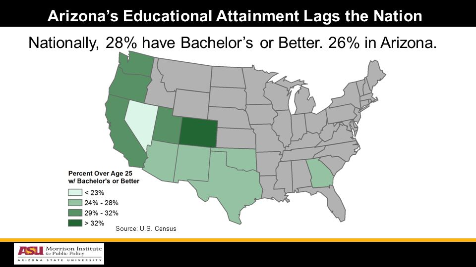 Nationally, 28% have Bachelors or Better. 26% in Arizona.
