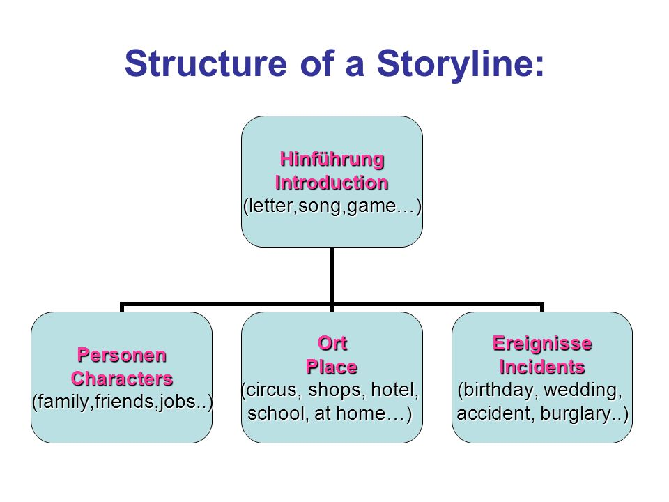 Structure of a Storyline:HinführungIntroduction(letter,song,game…) PersonenCharacters(family,friends,jobs..)OrtPlace (circus, shops, hotel, school, at home…) EreignisseIncidents (birthday, wedding, accident, burglary..)