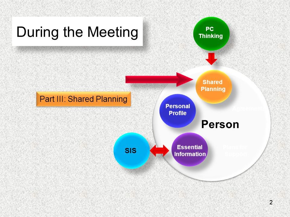 22 During the Meeting Essential Information Personal Profile Shared Planning Agreements Plans for Support Person PC Thinking SIS Part III: Shared Planning