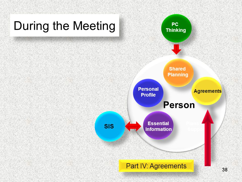 38 During the Meeting Essential Information Personal Profile Shared Planning Agreements Plans for Support Person PC Thinking SIS Part IV: Agreements