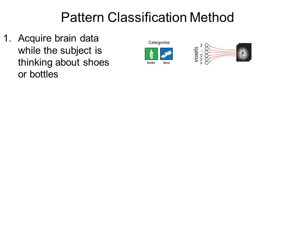 Pattern Classification Method 1.Acquire brain data while the subject is thinking about shoes or bottles