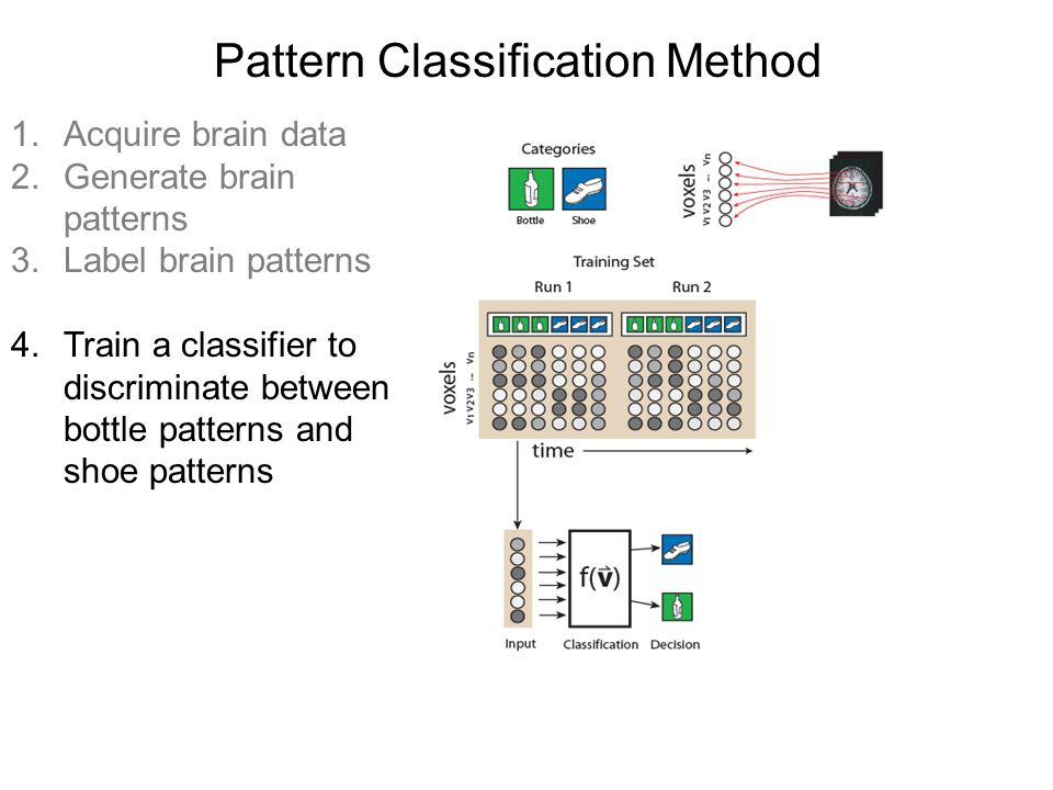Pattern Classification Method 1.Acquire brain data 2.Generate brain patterns 3.Label brain patterns 4.Train a classifier to discriminate between bottle patterns and shoe patterns