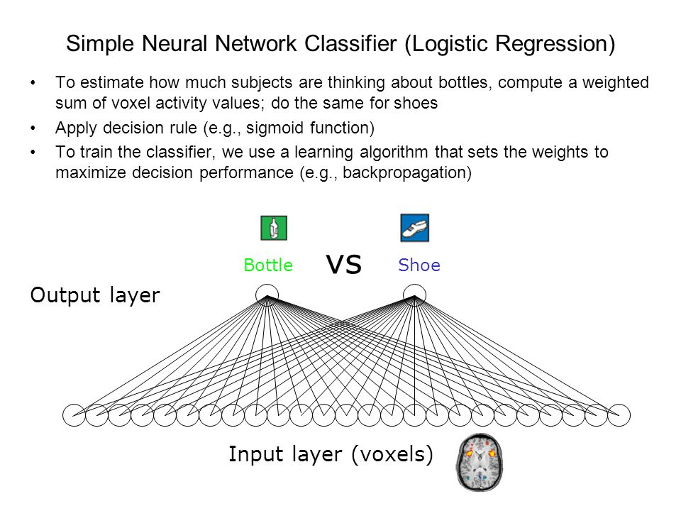 Simple Neural Network Classifier (Logistic Regression) To estimate how much subjects are thinking about bottles, compute a weighted sum of voxel activity values; do the same for shoes Apply decision rule (e.g., sigmoid function) To train the classifier, we use a learning algorithm that sets the weights to maximize decision performance (e.g., backpropagation) Output layer BottleShoe vs Input layer (voxels)