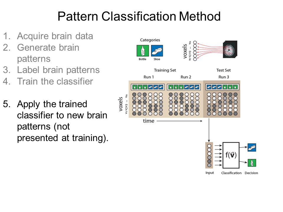 Pattern Classification Method 1.Acquire brain data 2.Generate brain patterns 3.Label brain patterns 4.Train the classifier 5.Apply the trained classifier to new brain patterns (not presented at training).