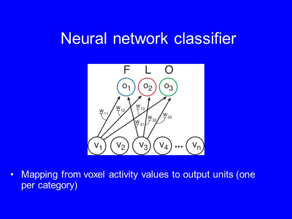 Neural network classifier Mapping from voxel activity values to output units (one per category)