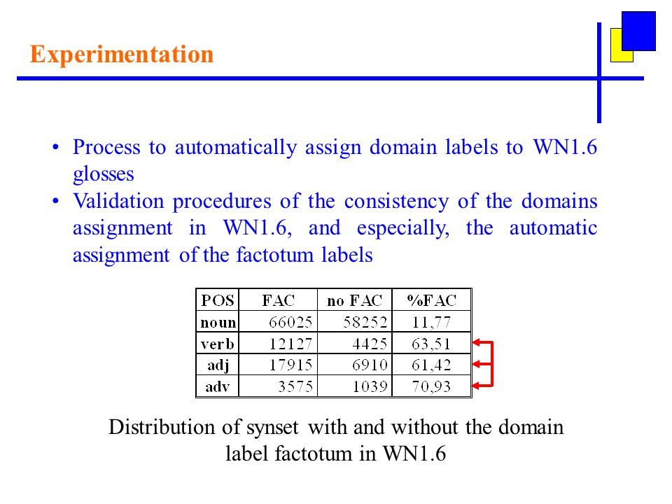Experimentation Process to automatically assign domain labels to WN1.6 glosses Validation procedures of the consistency of the domains assignment in WN1.6, and especially, the automatic assignment of the factotum labels Distribution of synset with and without the domain label factotum in WN1.6