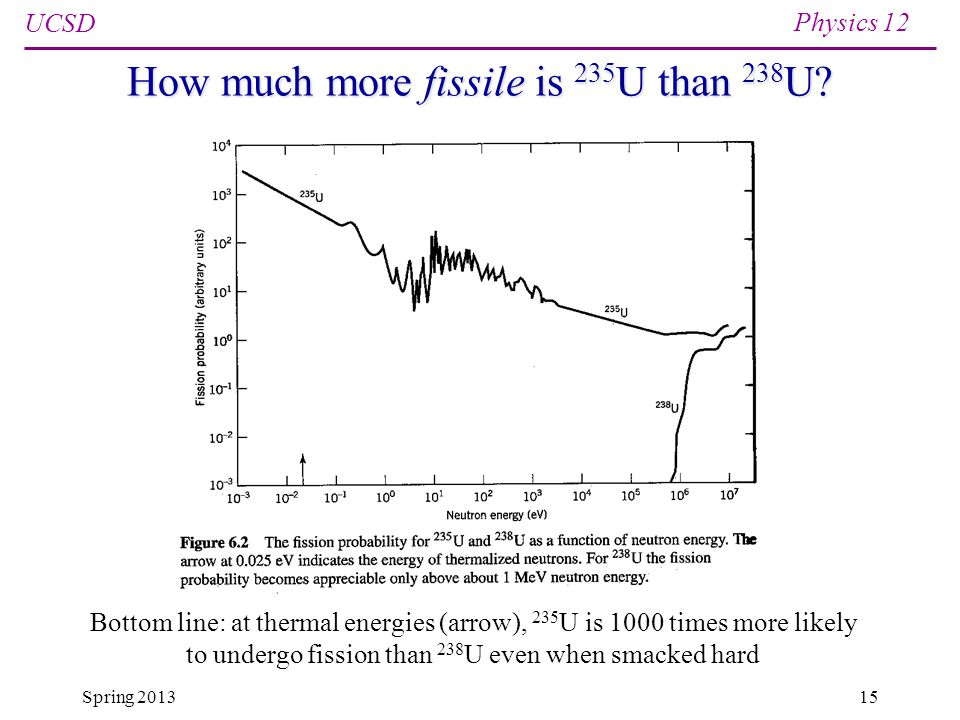 UCSD Physics 12 Spring 201315 How much more fissile is 235 U than 238 U.