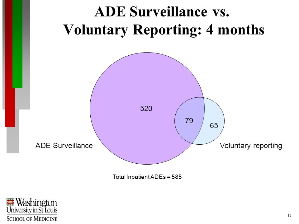11 520 79 65 ADE SurveillanceVoluntary reporting Total Inpatient ADEs = 585 ADE Surveillance vs.