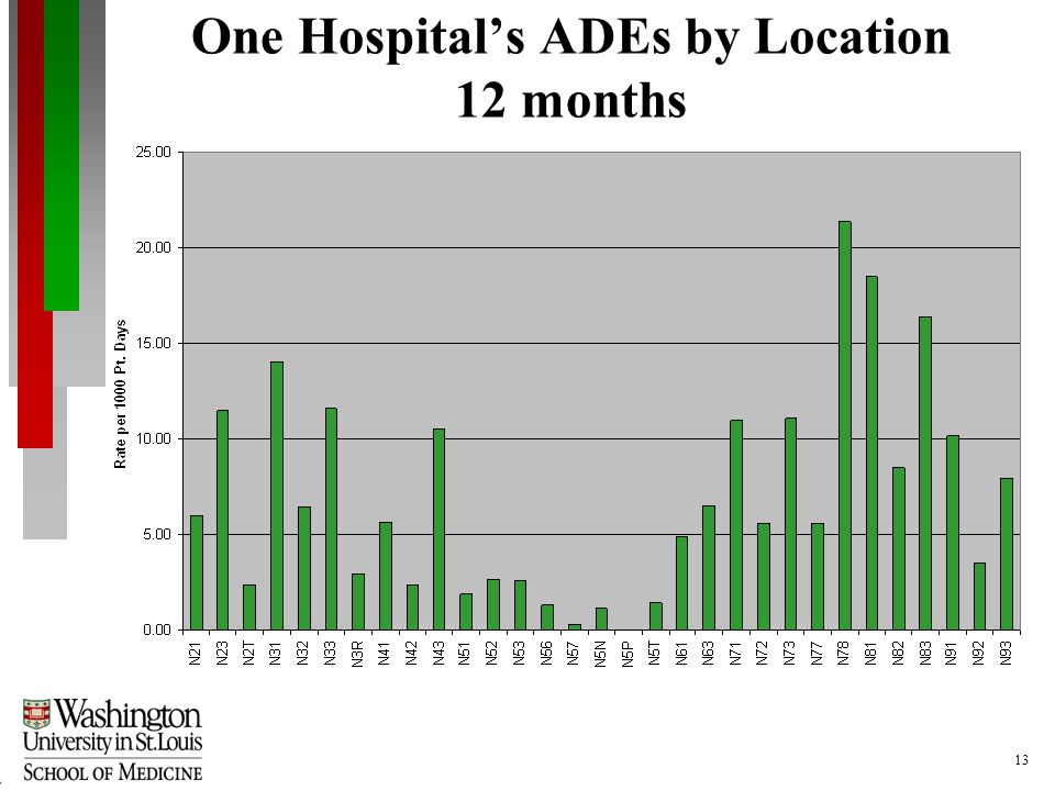 13 One Hospitals ADEs by Location 12 months