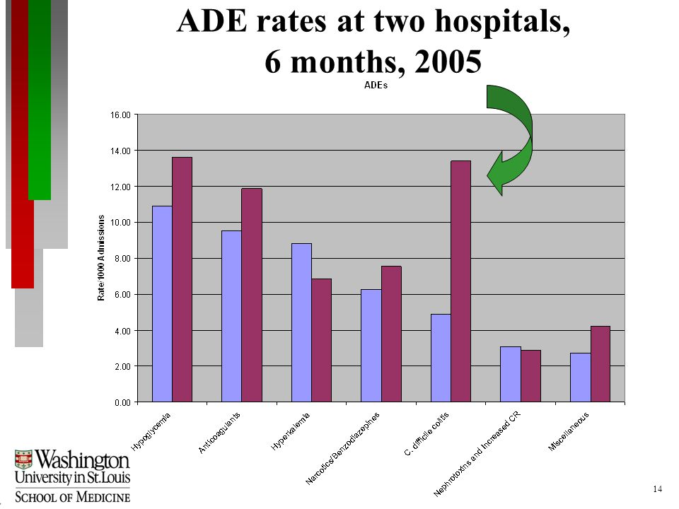 14 ADE rates at two hospitals, 6 months, 2005