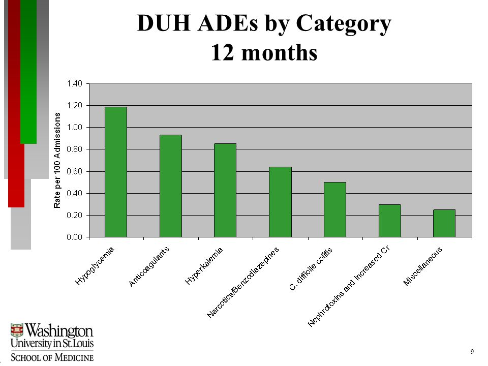 9 DUH ADEs by Category 12 months