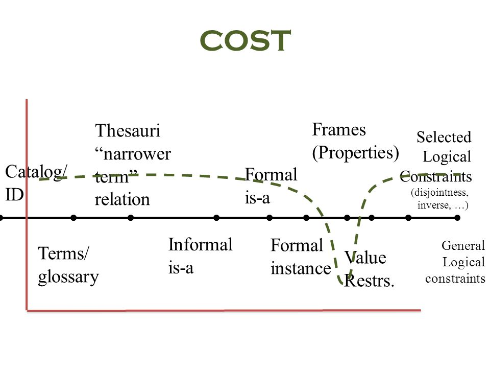 COST Catalog/ ID Selected Logical Constraints (disjointness, inverse, …) Terms/ glossary Thesauri narrower term relation Formal is-a Frames (Properties) Informal is-a Formal instance Value Restrs.