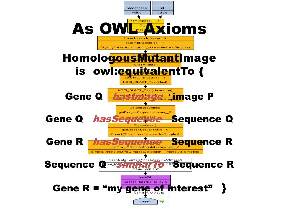 As OWL Axioms HomologousMutantImage is owl:equivalentTo { Gene Q hasImage image P Gene Q hasSequence Sequence Q Gene R hasSequence Sequence R Sequence Q similarTo Sequence R Gene R = my gene of interest }