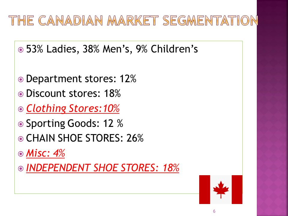 53% Ladies, 38% Mens, 9% Childrens Department stores: 12% Discount stores: 18% Clothing Stores:10% Sporting Goods: 12 % CHAIN SHOE STORES: 26% Misc: 4% INDEPENDENT SHOE STORES: 18% 6