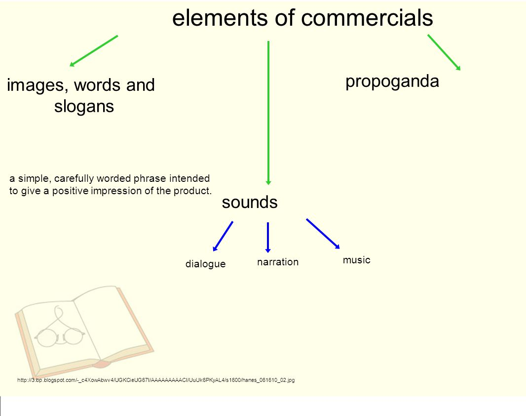 elements of commercials images, words and slogans propoganda http://3.bp.blogspot.com/-_c4XowAbwv4/UGKCieUG67I/AAAAAAAAACI/UuUk6PKyAL4/s1600/hanes_061610_02.jpg a simple, carefully worded phrase intended to give a positive impression of the product.