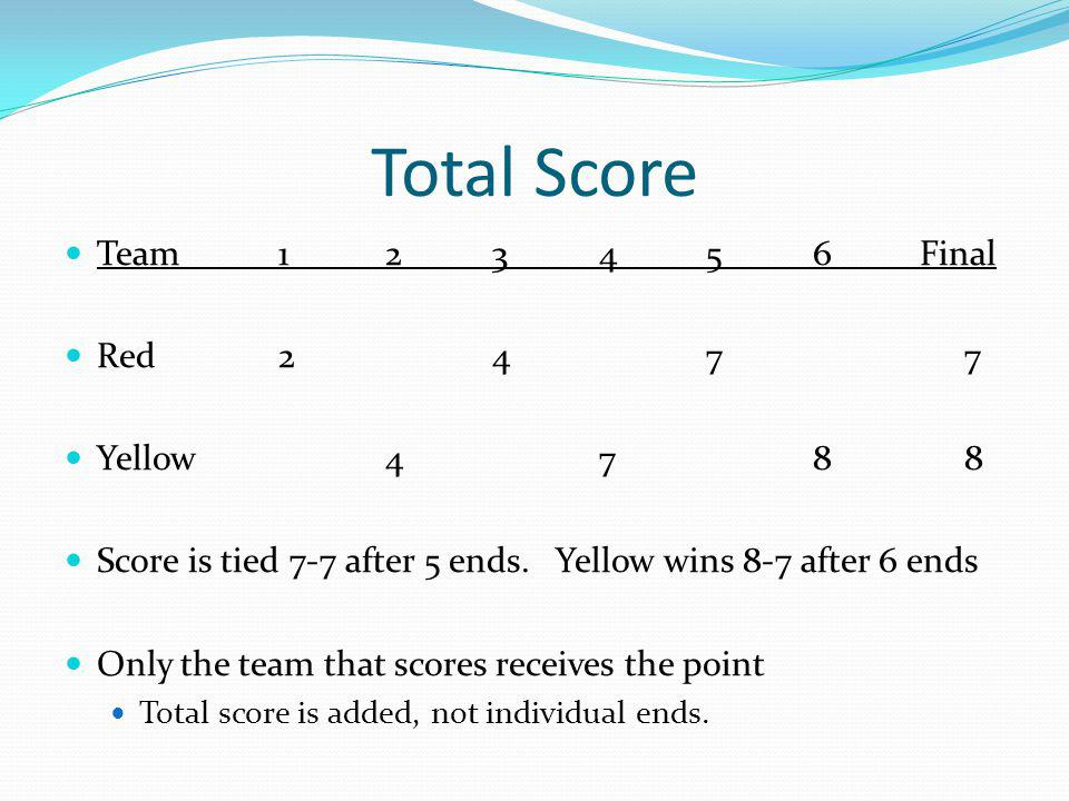 Total Score Team123456Final Red247 7 Yellow478 8 Score is tied 7-7 after 5 ends.