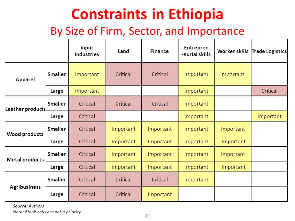 Constraints in Ethiopia By Size of Firm, Sector, and Importance Input industries LandFinance Entrepren -eurial skills Worker skillsTrade Logistics Apparel SmallerImportantCritical Important LargeImportant Critical Leather products SmallerCritical Important LargeCritical Important Wood products SmallerCriticalImportant LargeCriticalImportant Metal products SmallerCriticalImportant LargeCriticalImportant Agribusiness SmallerCritical Important LargeCritical Important Source: Authors Note: Blank cells are not a priority.