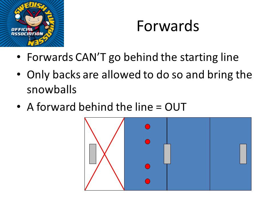 Forwards Forwards CANT go behind the starting line Only backs are allowed to do so and bring the snowballs A forward behind the line = OUT