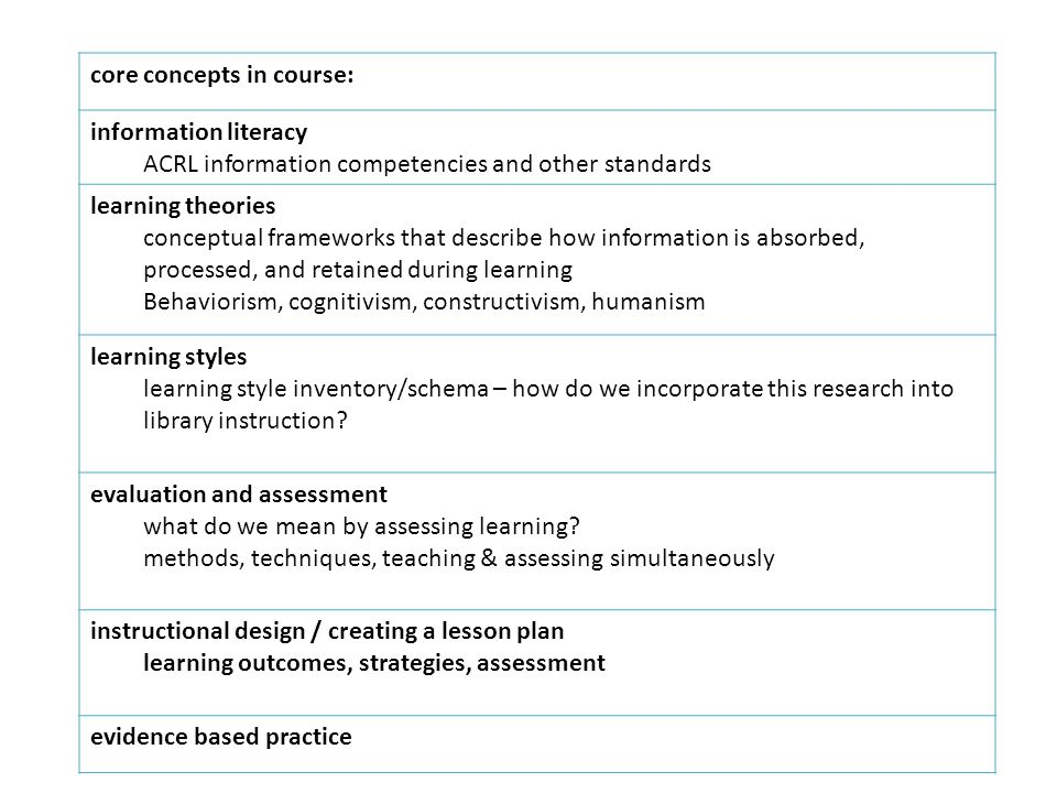 core concepts in course: information literacy ACRL information competencies and other standards learning theories conceptual frameworks that describe how information is absorbed, processed, and retained during learning Behaviorism, cognitivism, constructivism, humanism learning styles learning style inventory/schema – how do we incorporate this research into library instruction.