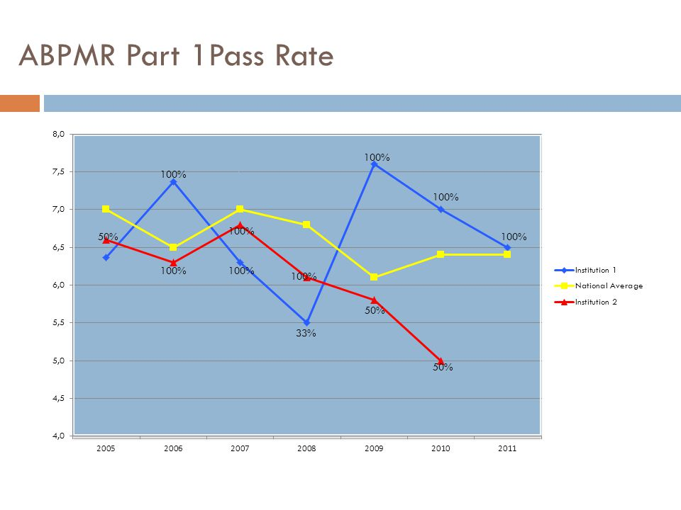 ABPMR Part 1Pass Rate