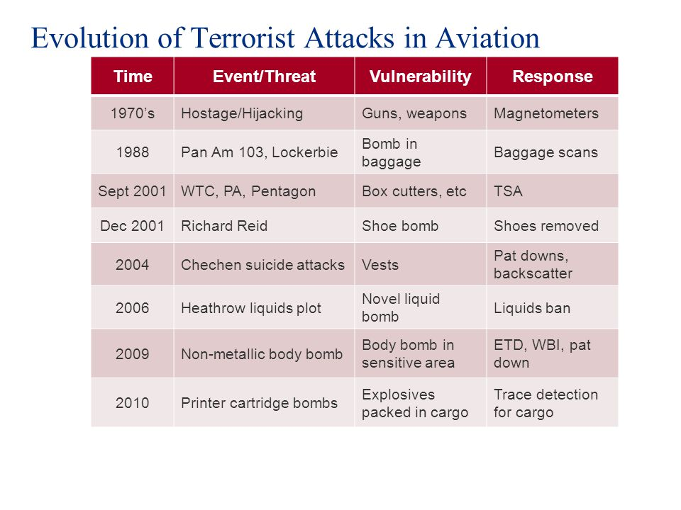 Evolution of Terrorist Attacks in Aviation TimeEvent/ThreatVulnerabilityResponse 1970sHostage/HijackingGuns, weaponsMagnetometers 1988Pan Am 103, Lockerbie Bomb in baggage Baggage scans Sept 2001WTC, PA, PentagonBox cutters, etcTSA Dec 2001Richard ReidShoe bombShoes removed 2004Chechen suicide attacksVests Pat downs, backscatter 2006Heathrow liquids plot Novel liquid bomb Liquids ban 2009Non-metallic body bomb Body bomb in sensitive area ETD, WBI, pat down 2010Printer cartridge bombs Explosives packed in cargo Trace detection for cargo
