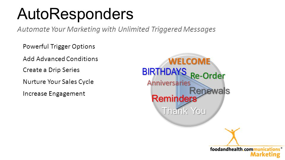 AutoResponders Automate Your Marketing with Unlimited Triggered Messages BIRTHDAYS Anniversaries Renewals WELCOME Reminders Thank You Re-Order Powerful Trigger Options Add Advanced Conditions Create a Drip Series Nurture Your Sales Cycle Increase Engagement
