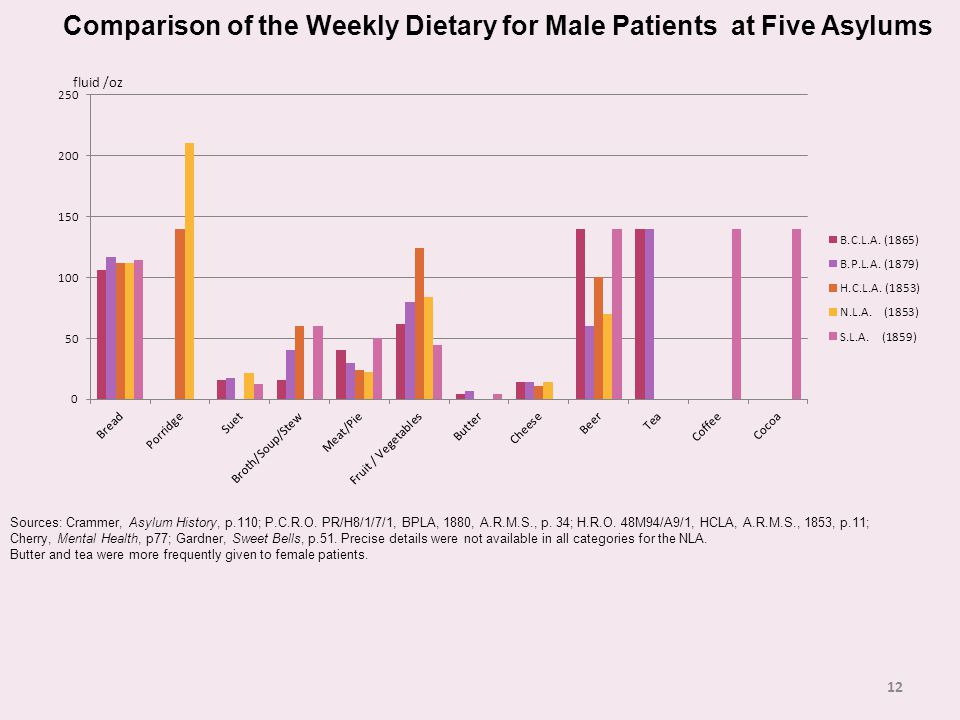 12 Comparison of the Weekly Dietary for Male Patients at Five Asylums fluid /oz Sources: Crammer, Asylum History, p.110; P.C.R.O.