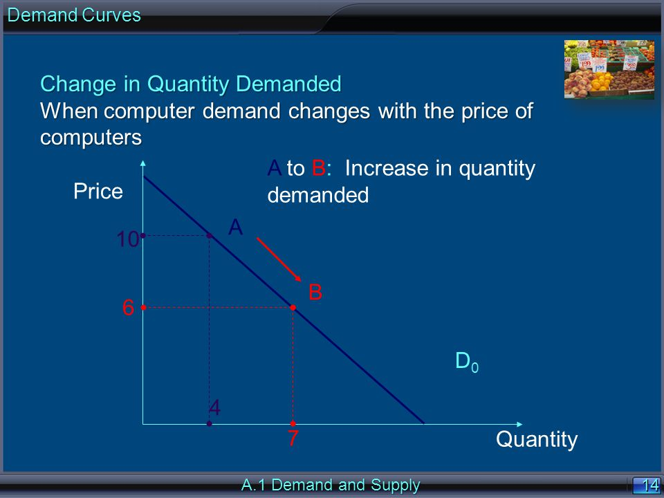 14 Price Quantity D0D0 4 7 6 A to B: Increase in quantity demanded B 10 A A.1 Demand and Supply Change in Quantity Demanded When computer demand changes with the price of computers Demand Curves