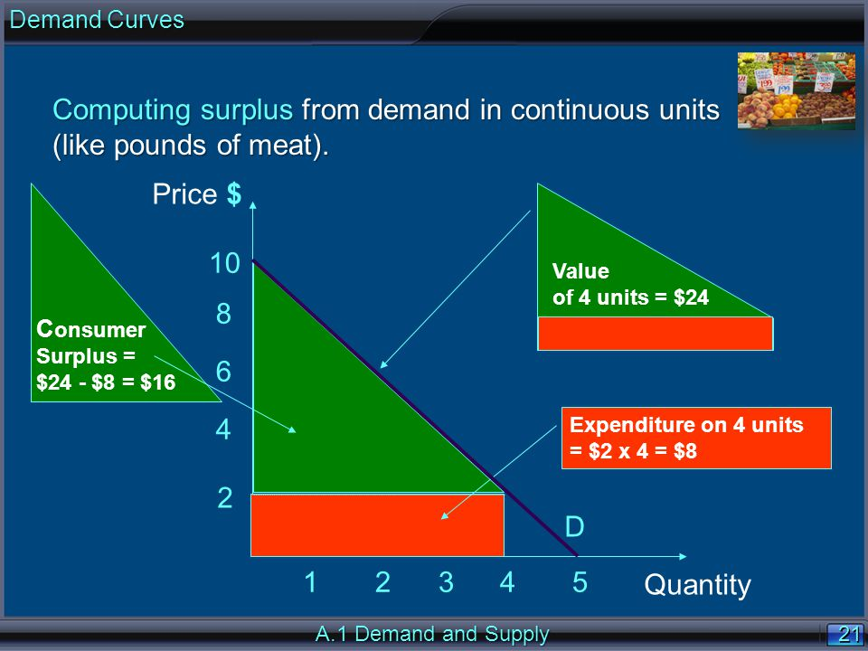 21 A.1 Demand and Supply Computing surplus from demand in continuous units (like pounds of meat).