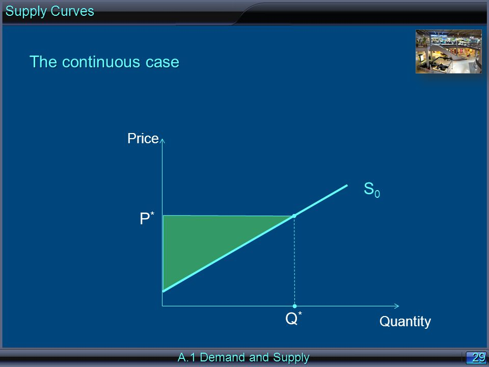 29 The continuous case Price Quantity S0S0 Q*Q* P*P* A.1 Demand and Supply Supply Curves