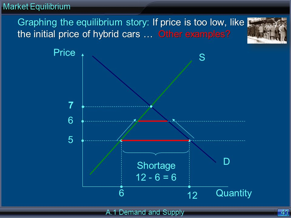 41 Price Quantity S D 5 6 12 Shortage 12 - 6 = 6 6 Graphing the equilibrium story: If price is too low, like the initial price of hybrid cars … Other examples.