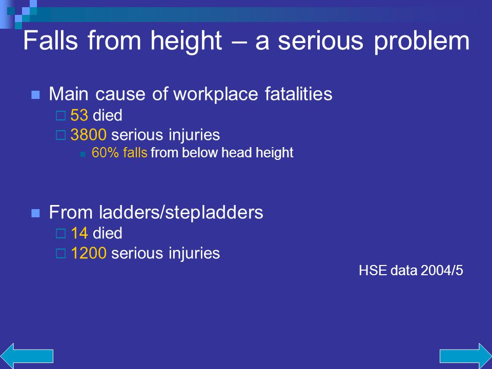 Falls from height – a serious problem Main cause of workplace fatalities 53 died 3800 serious injuries 60% falls from below head height From ladders/stepladders 14 died 1200 serious injuries HSE data 2004/5