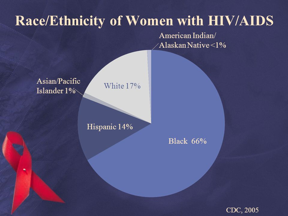 Race/Ethnicity of Women with HIV/AIDS CDC, 2005 White 17% Hispanic 14% Black 66% American Indian/ Alaskan Native <1% Asian/Pacific Islander 1%