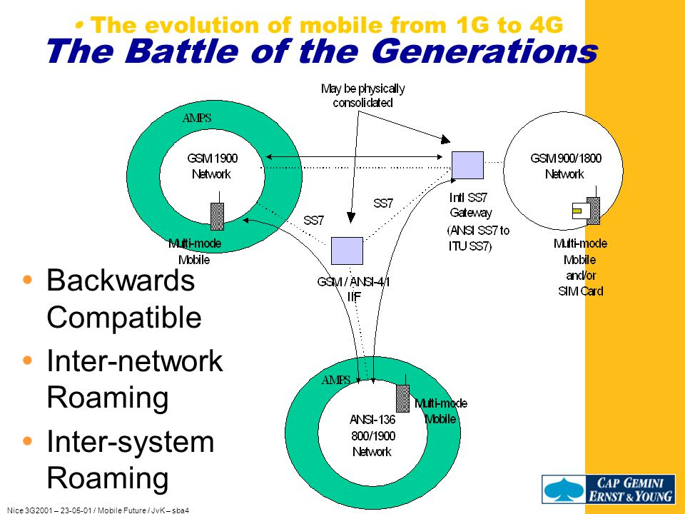 Nice 3G2001 – 23-05-01 / Mobile Future / JvK – sba4 The evolution of mobile from 1G to 4G The Battle of the Generations Technology Driven Service Market Driven