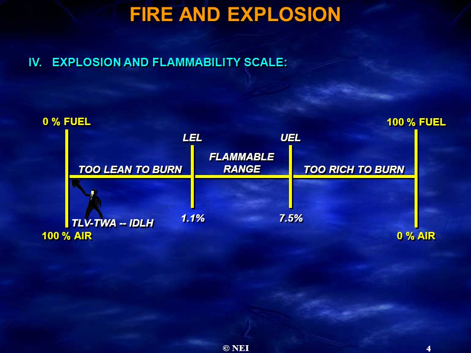 © NEI 4 IV.EXPLOSION AND FLAMMABILITY SCALE: 0 % FUEL 100 % AIR 0 % AIR 100 % FUEL LEL UEL 1.1% 7.5% TOO LEAN TO BURN TOO RICH TO BURN FLAMMABLE RANGE FLAMMABLE RANGE TLV-TWA -- IDLH FIRE AND EXPLOSION