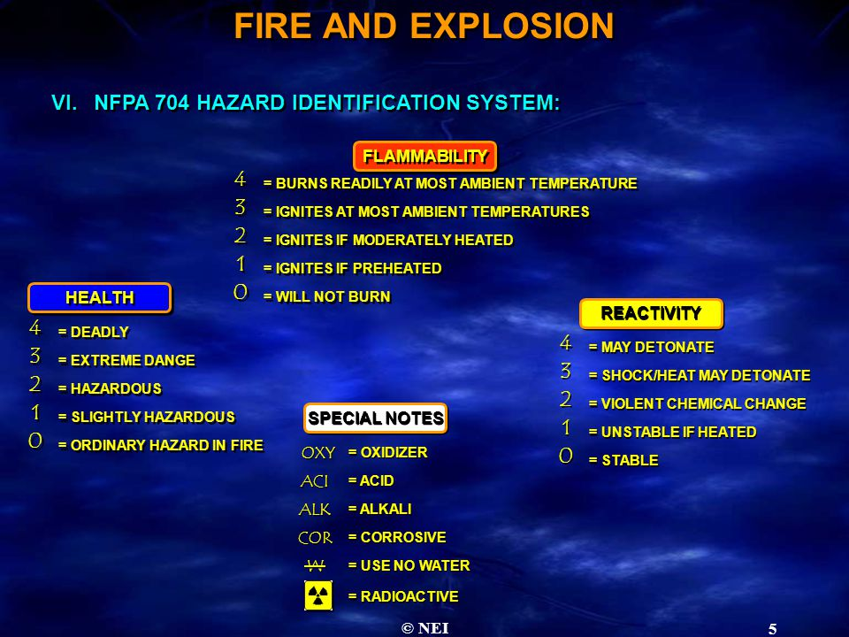 © NEI 5 VI.NFPA 704 HAZARD IDENTIFICATION SYSTEM: FLAMMABILITY = BURNS READILY AT MOST AMBIENT TEMPERATURE 4 4 = IGNITES AT MOST AMBIENT TEMPERATURES 3 3 = IGNITES IF MODERATELY HEATED 2 2 = IGNITES IF PREHEATED 1 1 = WILL NOT BURN 0 0 HEALTH = DEADLY 4 4 = EXTREME DANGE 3 3 = HAZARDOUS 2 2 = SLIGHTLY HAZARDOUS 1 1 = ORDINARY HAZARD IN FIRE 0 0 REACTIVITY = MAY DETONATE 4 4 = SHOCK/HEAT MAY DETONATE 3 3 = VIOLENT CHEMICAL CHANGE 2 2 = UNSTABLE IF HEATED 1 1 = STABLE 0 0 SPECIAL NOTES = OXIDIZER OXY = ACID = ALKALI = CORROSIVE = USE NO WATER ACI ALK COR W W = RADIOACTIVE FIRE AND EXPLOSION