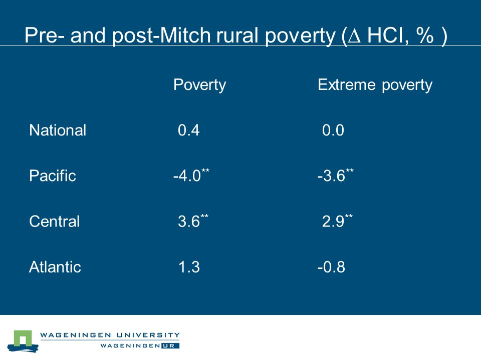 Pre- and post-Mitch rural poverty ( HCI, % ) PovertyExtreme poverty National 0.4 0.0 Pacific-4.0 ** -3.6 ** Central 3.6 ** 2.9 ** Atlantic 1.3-0.8