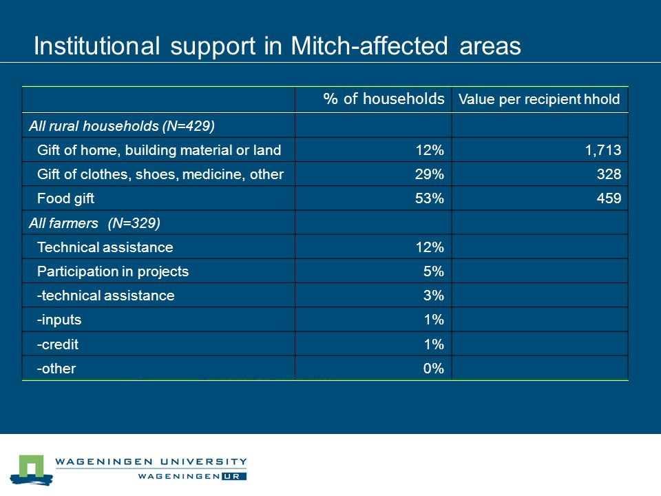 Institutional support in Mitch-affected areas % of households Value per recipient hhold All rural households (N=429) Gift of home, building material or land12%1,713 Gift of clothes, shoes, medicine, other29%328 Food gift53%459 All farmers (N=329) Technical assistance12% Participation in projects5% -technical assistance3% -inputs1% -credit1% -other0% Note: a Up two three answers allowed.