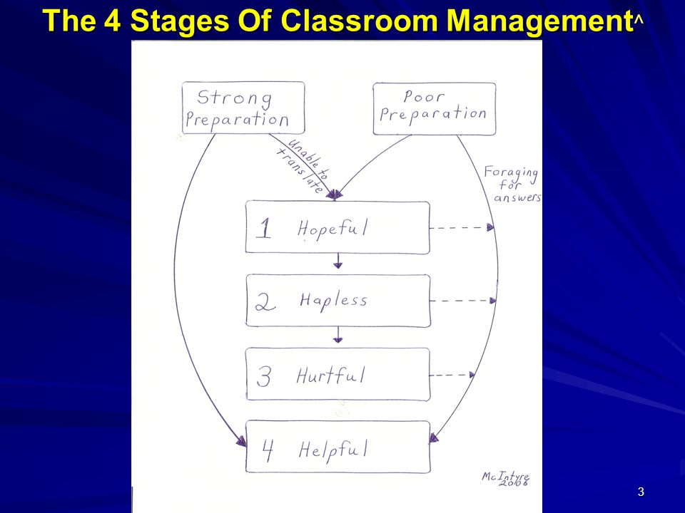 3 The 4 Stages Of Classroom Management The 4 Stages Of Classroom Management ^