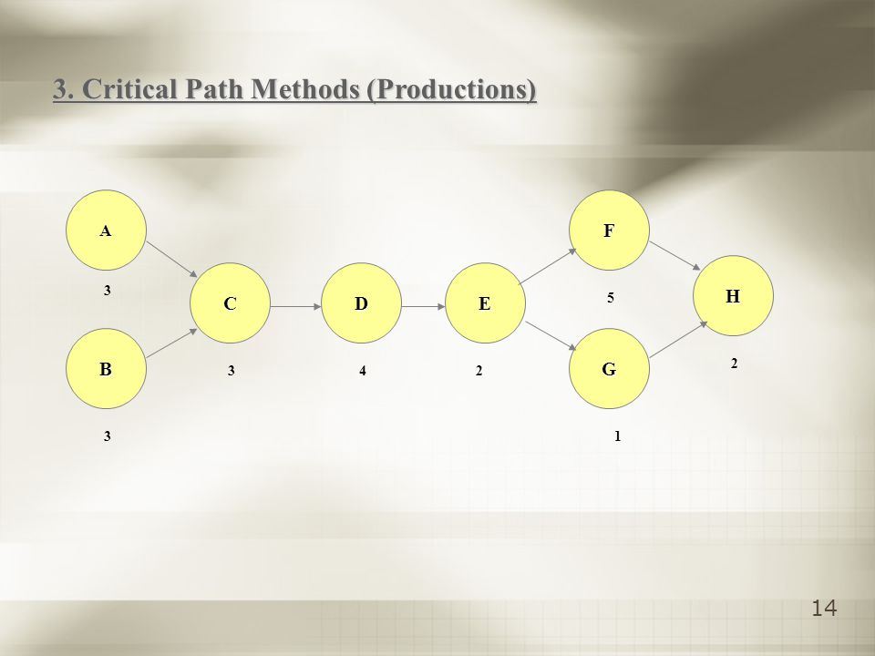 14 A B CDE G F H 3 3 2 5 1 24 3 3. Critical Path Methods (Productions)