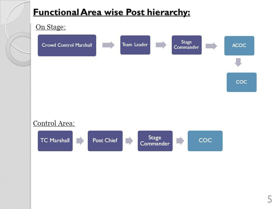 Functional Area wise Post hierarchy: On Stage: 5 Crowd Control Marshall Team Leader Stage Commander ACOCCOC Control Area: TC MarshallPost Chief Stage Commander COC