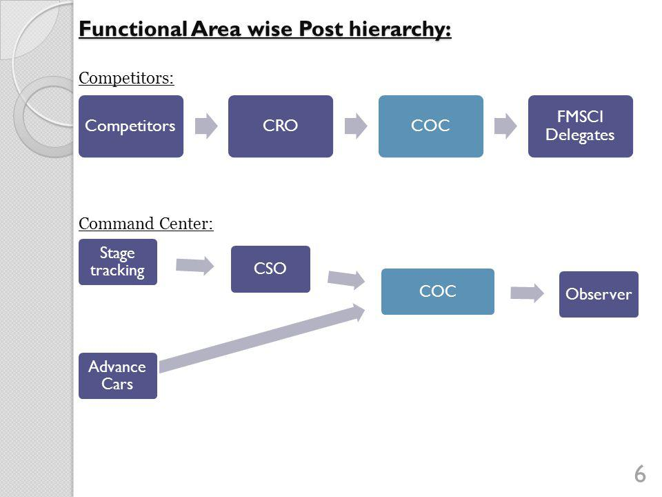Functional Area wise Post hierarchy: 6 Competitors: CompetitorsCROCOC FMSCI Delegates Command Center: Stage tracking CSOCOCObserver Advance Cars