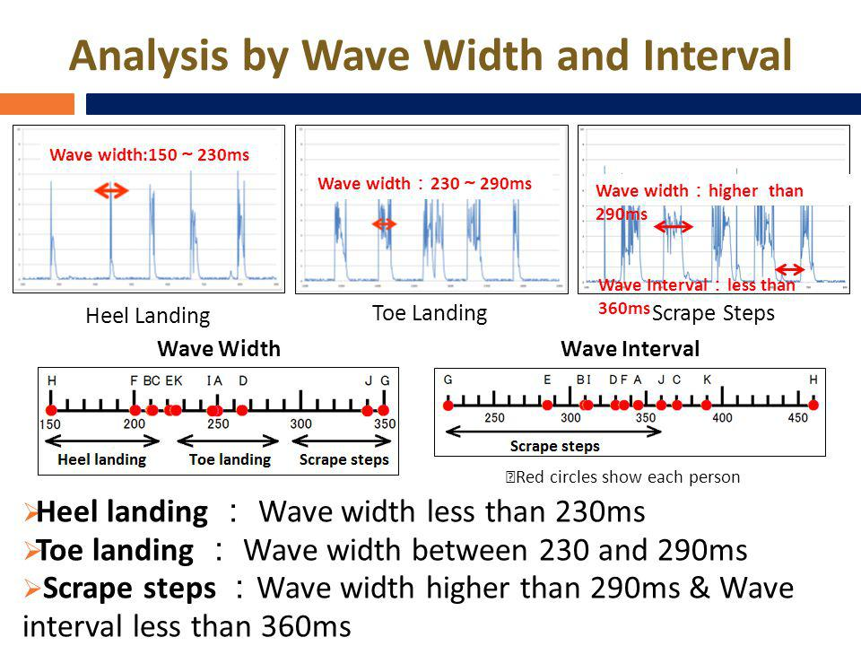 Analysis by Wave Width and Interval Heel landing Wave width less than 230ms Toe landing Wave width between 230 and 290ms Scrape steps Wave width higher than 290ms & Wave interval less than 360ms Wave WidthWave Interval Red circles show each person Heel Landing Toe Landing Scrape Steps Wave width:150 230ms Wave width 230 290ms Wave width higher than 290ms Wave Interval less than 360ms