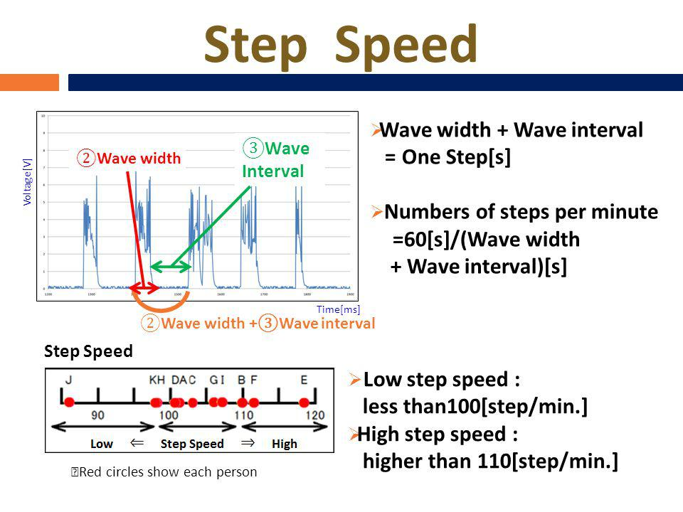 Step Speed Wave width Wave Interval Wave width + Wave interval = One Step[s] Numbers of steps per minute =60[s]/(Wave width + Wave interval)[s] Low step speed : less than100[step/min.] High step speed : higher than 110[step/min.] Step Speed Time[ms] Voltage[V] Wave width +Wave interval Red circles show each person