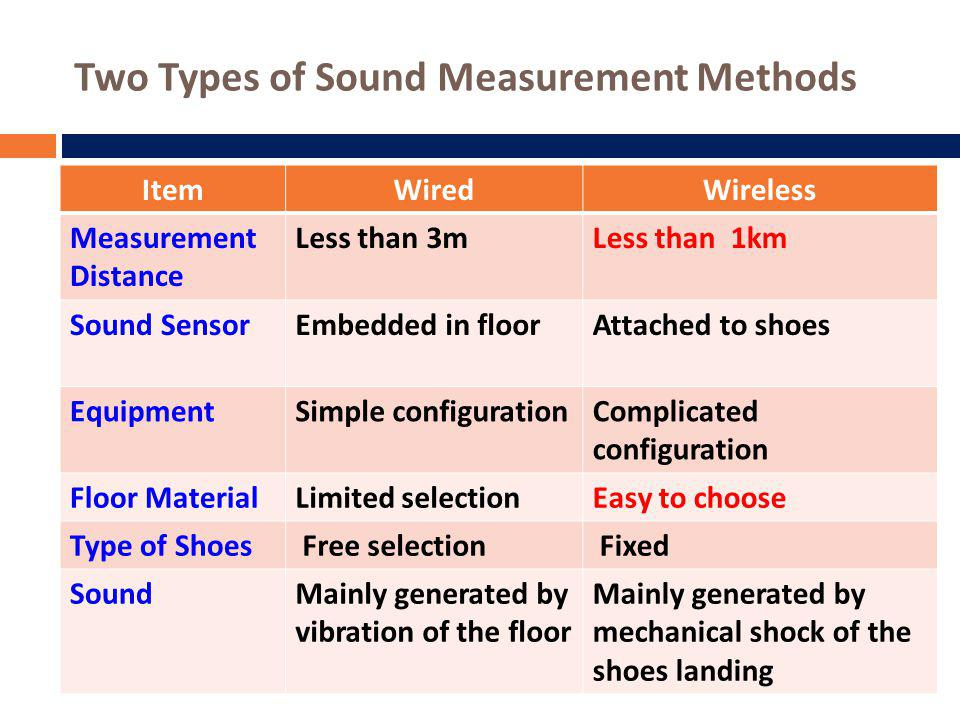 Two Types of Sound Measurement Methods ItemWiredWireless Measurement Distance Less than 3mLess than 1km Sound SensorEmbedded in floorAttached to shoes EquipmentSimple configurationComplicated configuration Floor MaterialLimited selectionEasy to choose Type of Shoes Free selection Fixed SoundMainly generated by vibration of the floor Mainly generated by mechanical shock of the shoes landing