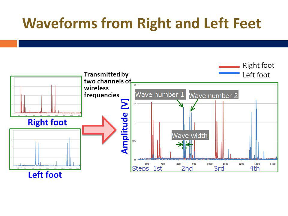 Waveforms from Right and Left Feet Right foot Left foot Right foot Left foot Amplitude [V] Transmitted by two channels of wireless frequencies