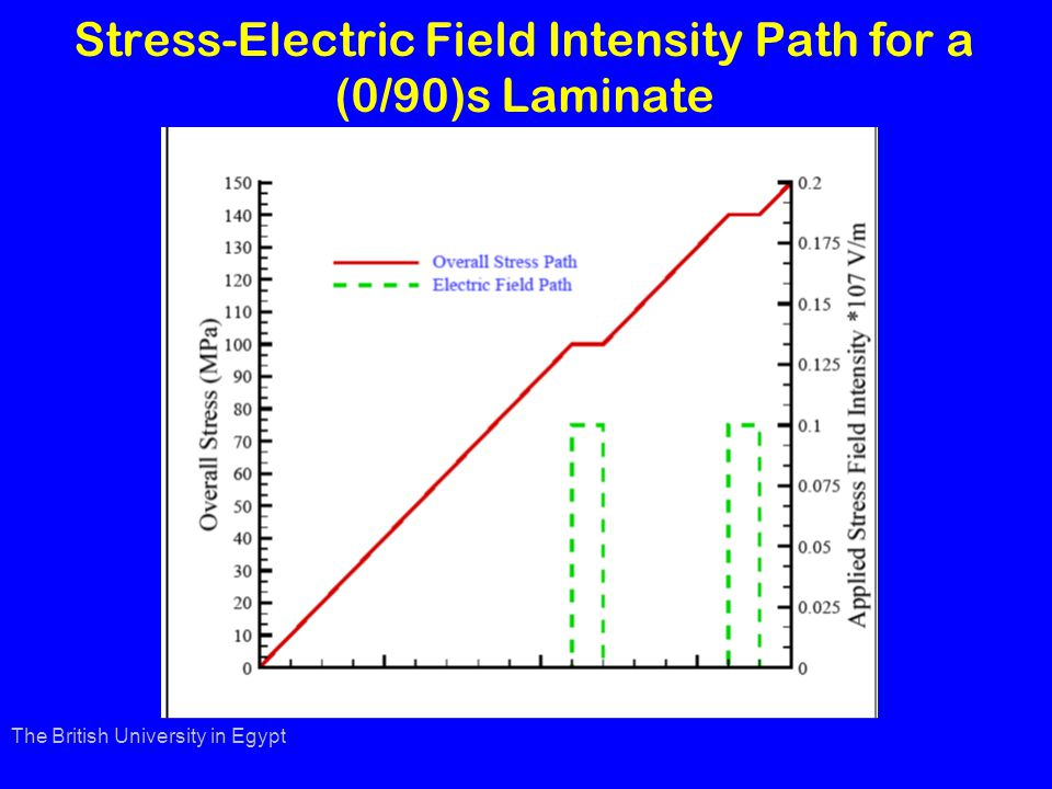 Stress-Electric Field Intensity Path for a (0/90)s Laminate The British University in Egypt