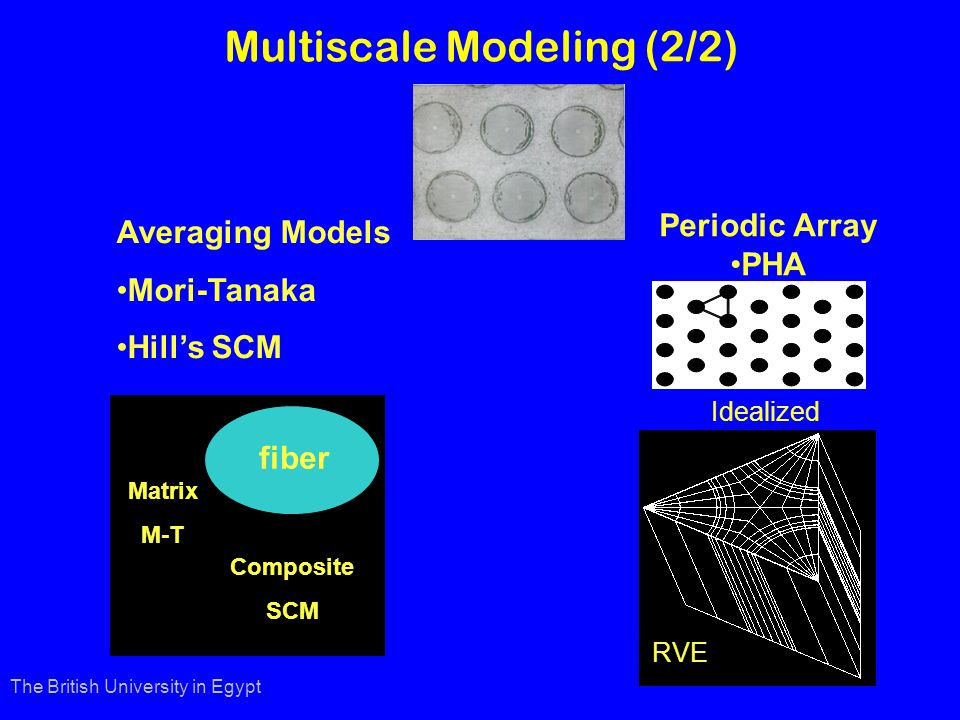 Averaging Models Mori-Tanaka Hills SCM fiber Matrix M-T Composite SCM Periodic Array PHA Idealized RVE The British University in Egypt Multiscale Modeling (2/2)