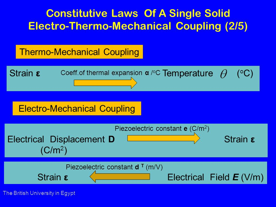 Constitutive Laws Of A Single Solid Electro-Thermo-Mechanical Coupling (2/5) Thermo-Mechanical Coupling The British University in Egypt Strain ε Temperature ( o C) Coeff.of thermal expansion α / o C Electrical Displacement D Strain ε (C/m 2 ) Piezoelectric constant e (C/m 2 ) Electro-Mechanical Coupling Strain ε Electrical Field E (V/m) Piezoelectric constant d T (m/V)