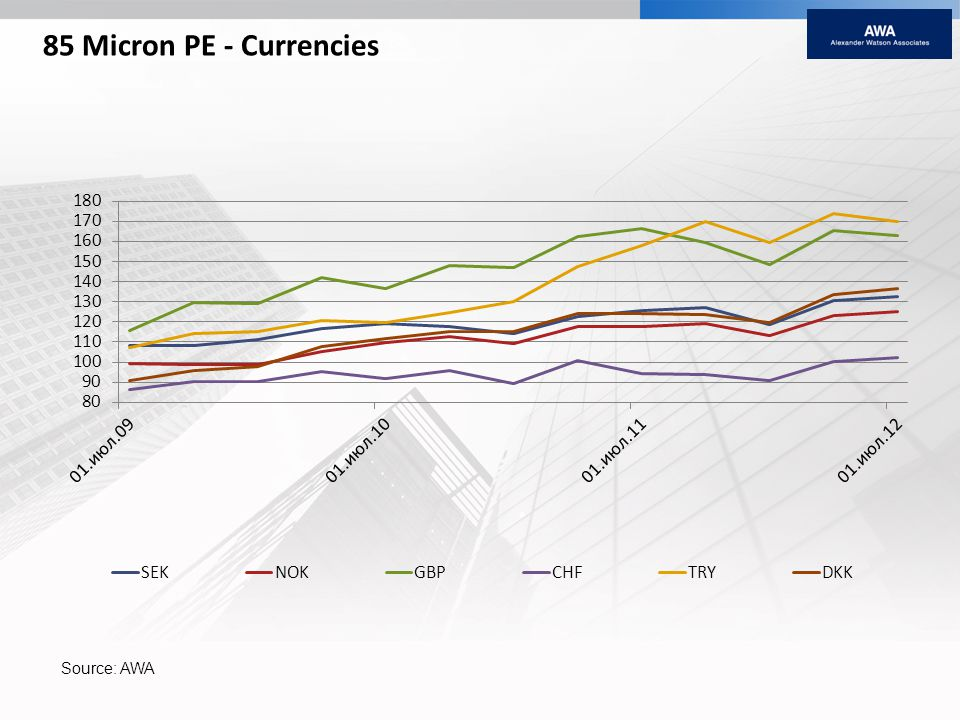 85 Micron PE - Currencies Source: AWA